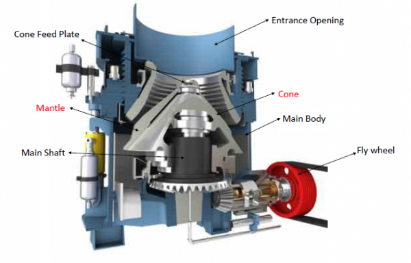 Cone Crusher Image