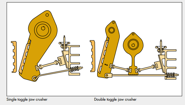 Double and Single toggle jaw Crusher